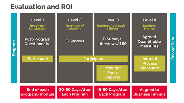 roi and evaluation process