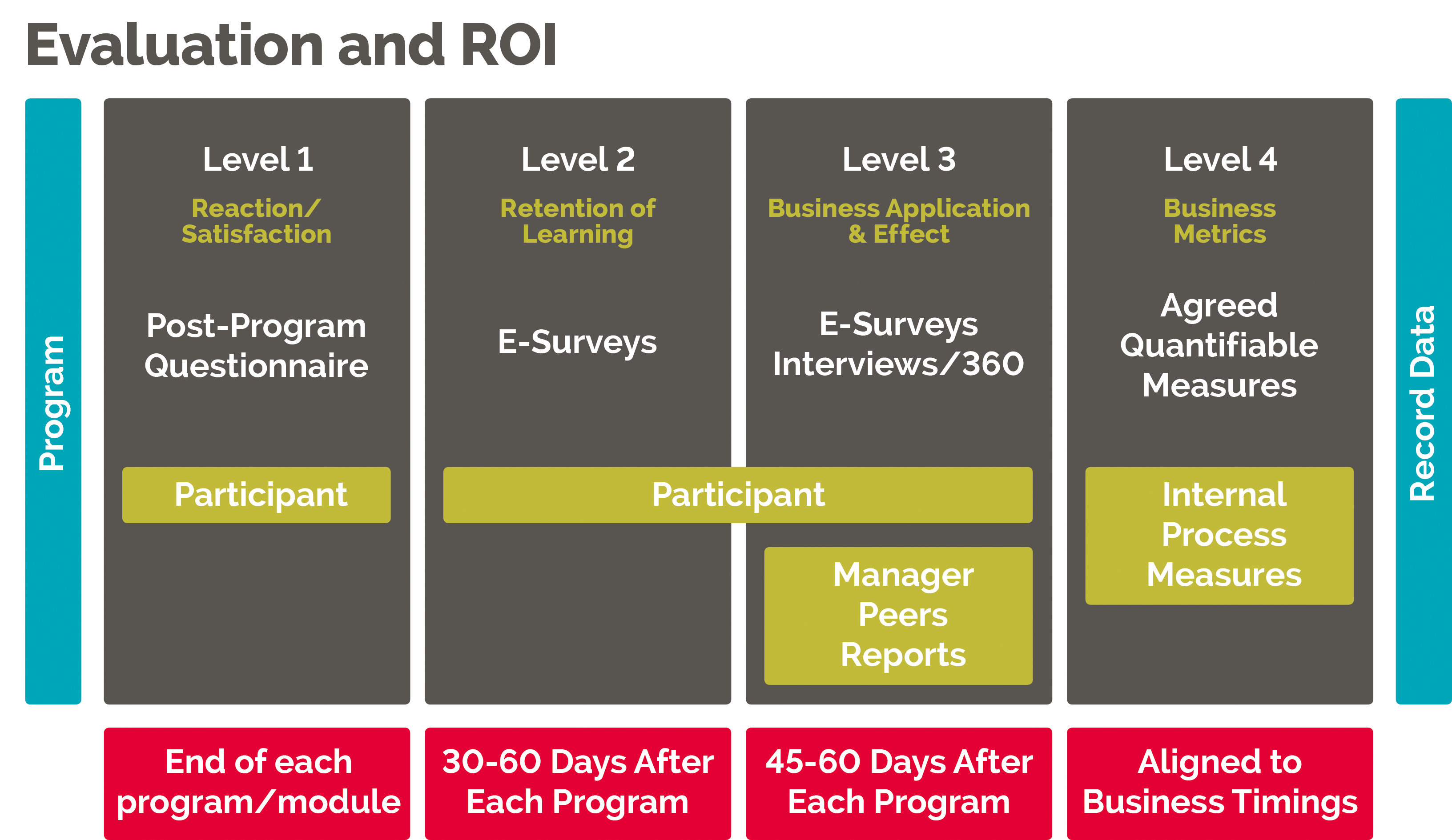 evaluation and ROI model